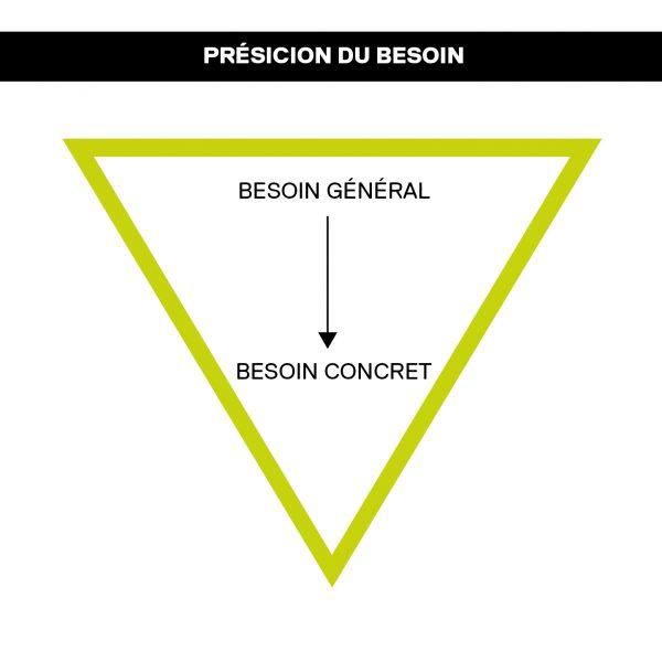 design thinking, LE DESIGN THINKING DANS L'APPRENTISSAGE, La Boite B2P, La Boite B2P