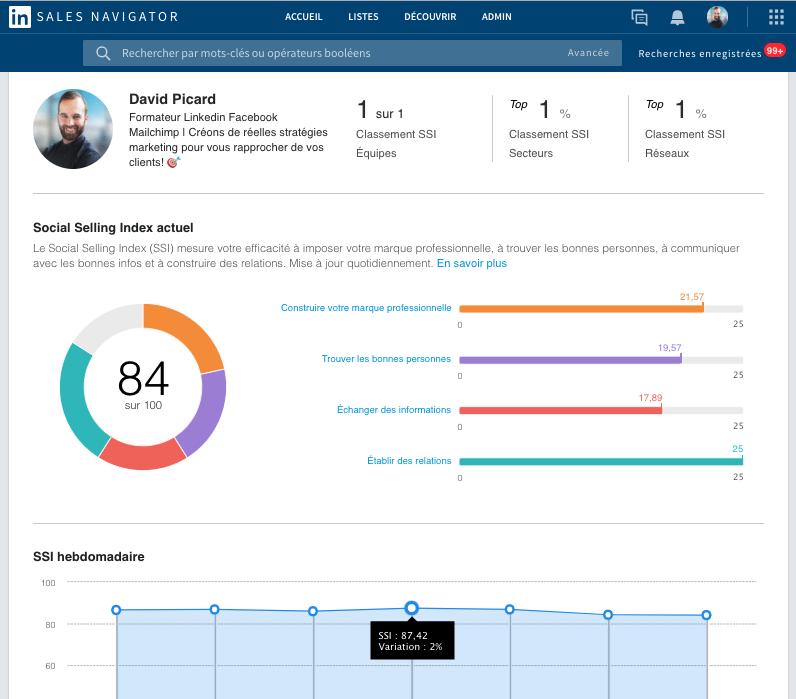 Une des statistiques de LinkedIn Sales Navigator